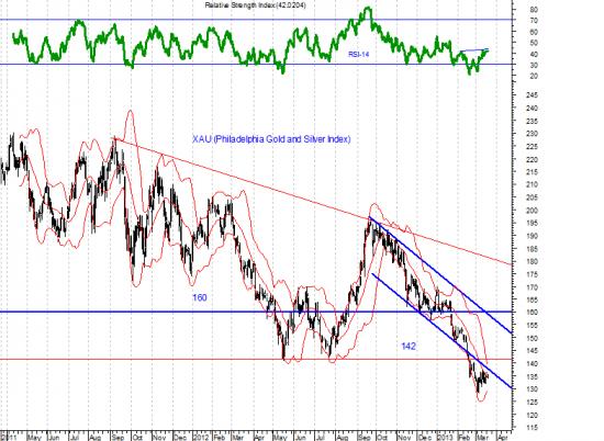 Мировые фондовые рынки находились в неустойчивом состоянии,  если их испугали новости из Кипра