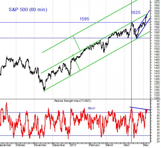 Индекс Dow Jones Industrial Average прошел наверх 15000 пунктов. Но разве это повод для большого праздника?