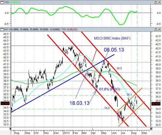 На прошлой неделе наш рынок показал оптимизм и пессимизм одновременно