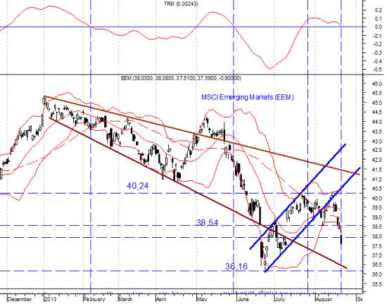 Снижение фондовых рынков развивающихся стран может приостановиться