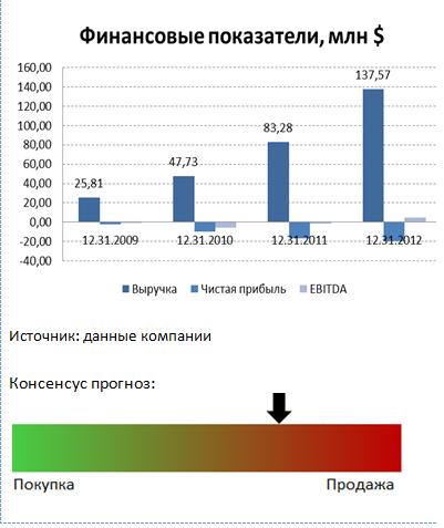 Рейтинг российских акций повышен
