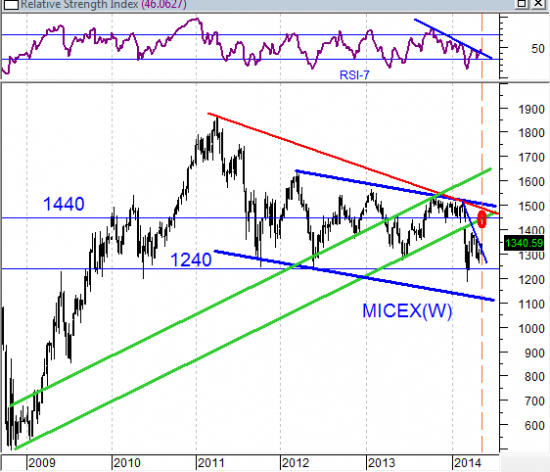 Вопрос прогнозирования динамики рынка заключается в том, как быстро кончатся деньги у сегодняшнего крупного покупателя