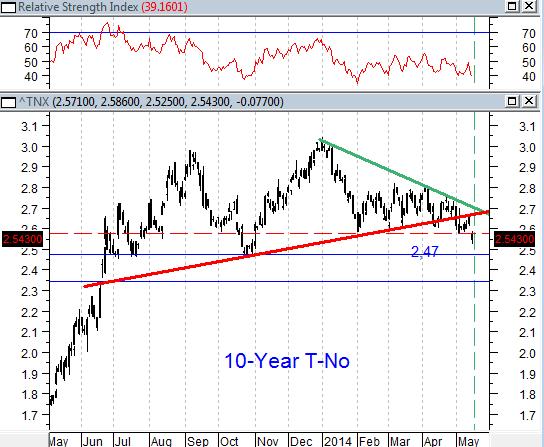 Инвесторы соскучились по «бычьему рынку»