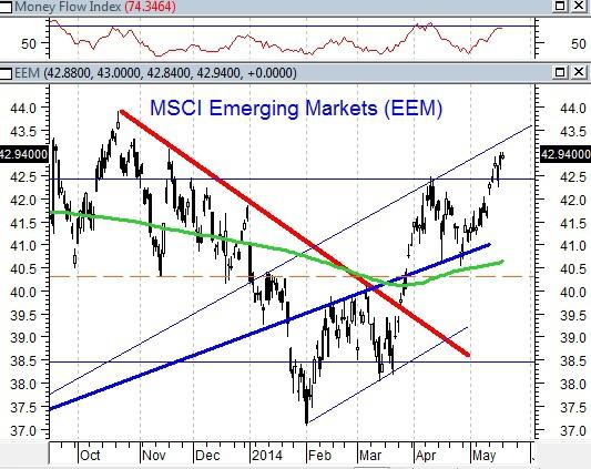 Аналитик предполагает, а рынок располагает