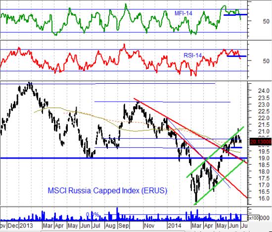 Я рекомендовал краткосрочную покупку акций «Газпрома», «Дикси» и доллара