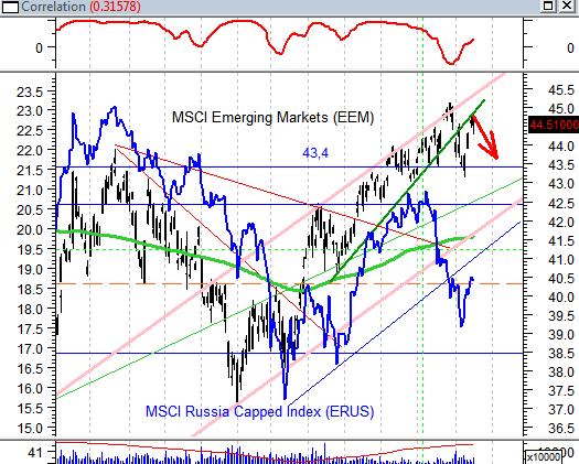 Негативные факторы, из-за которых рынок снижался в июле, никуда не исчезли