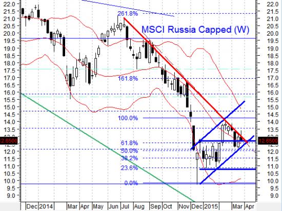 Крым отдельно, фондовый рынок отдельно