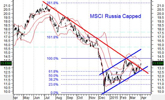 Граждане биржевые  медведи, попробуйте загнать индекс обратно под понижащейся тренд