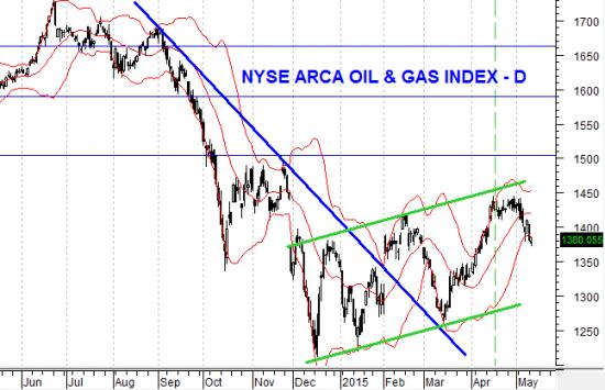 Для «быков» цены на нефть выше 65 долларов приемлемы