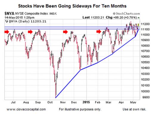 Повышательный сценарий на бирже