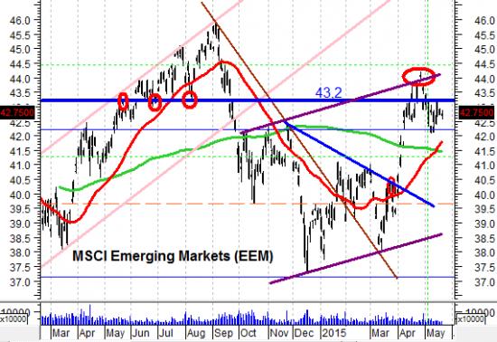 Провал рынка возможен в сентябре-октябре 2015 года