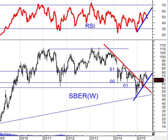 Кто будет покупать акции Сбербанка?