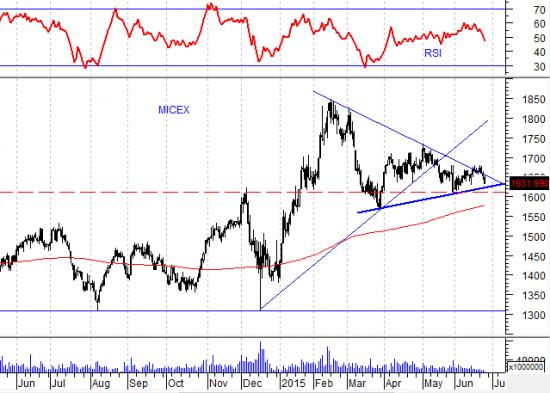 Barclays прогнозирует глубокий спад экономики России