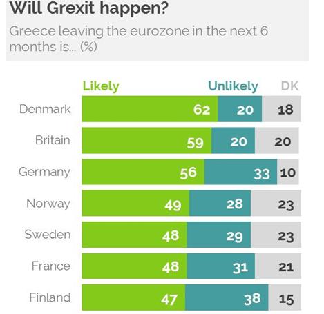 Те, кто хотел продать акции перед греческим дефолтом, давно это сделали