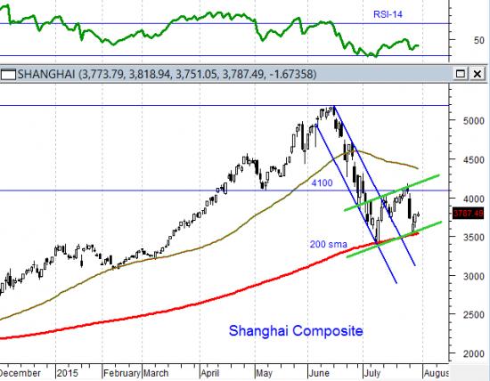 Нестабильность на китайском рынке будет иметь глобальные последствия