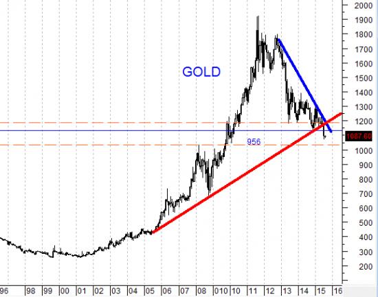 Специалисты по товарным рынкам полагают, что цены на золото вырастут