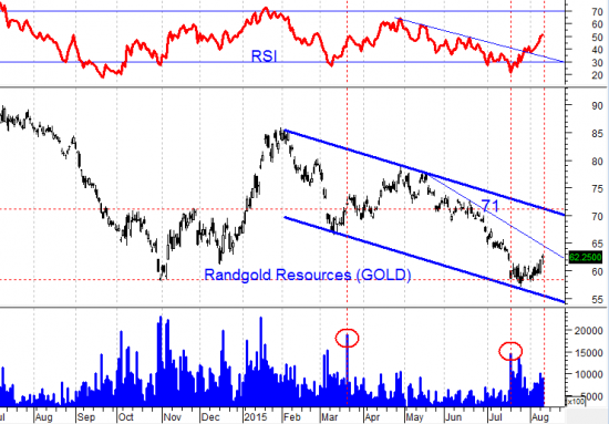 Появилась уверенность что «нефтемедведям» не удастся пробить важную поддержку