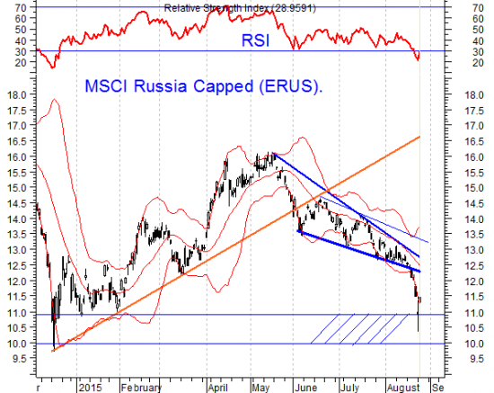 Рубль сильно «оторвался»