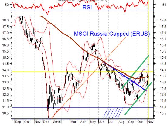 Российские акции медом не намазаны