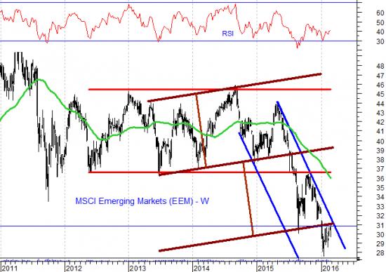 Рыночная турбулентность гарантирована
