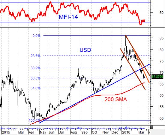 О долларе США с технической точки зрения