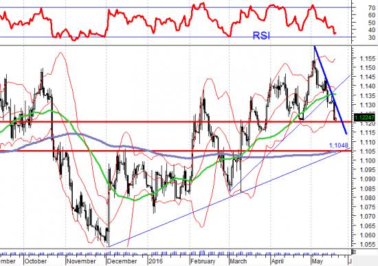 Краткий технический анализ валютной пары евро доллар