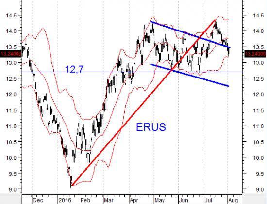 На нефть давит перенасыщенность рынка