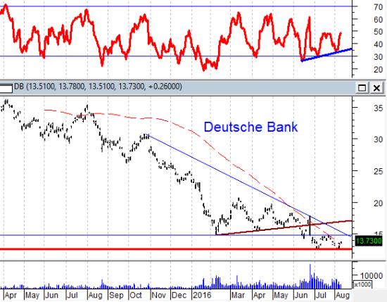 Идет первая волна роста цен на золото