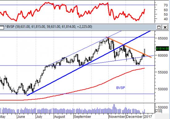 Декабрьская коррекция рынка прошла в боковой форме, что подтвердило силу «быков»