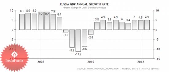 Рубль качает на волнах Вульфа