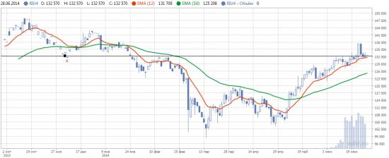 Дайджест инвестора (Обзор трендов на фондовых рынках)