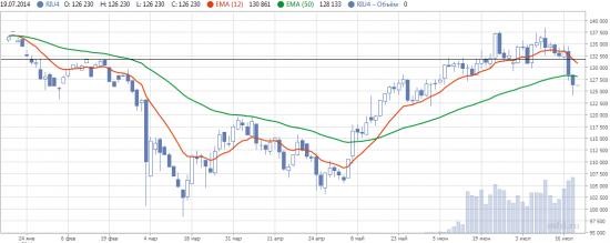 Дайджест инвестора (Обзор трендов на фондовых рынках 14-18 июля)