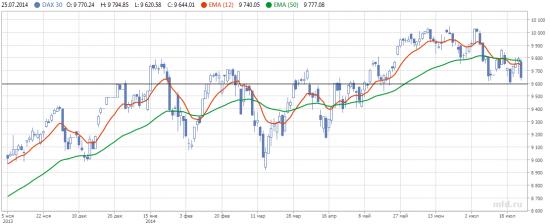Дайджест инвестора (Обзор трендов на фондовых рынках 21.07.14-25.07.14г.)