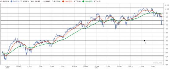 Дайджест инвестора (Обзор трендов на фондовых рынках 28.07.14-01.08.14г.)