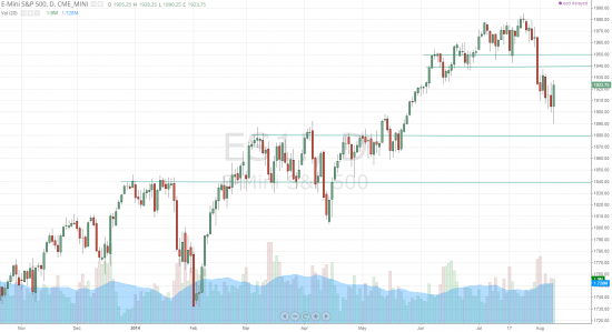 Дайджест инвестора (Обзор трендов на фондовых рынках 04.07.14-08.08.14г.)