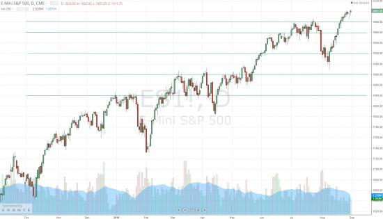 Дайджест инвестора (Обзор трендов на фондовых рынках 25.08.14-31.08.14г. прогноз на будущую неделю)