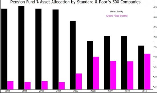 Акции или облигации?