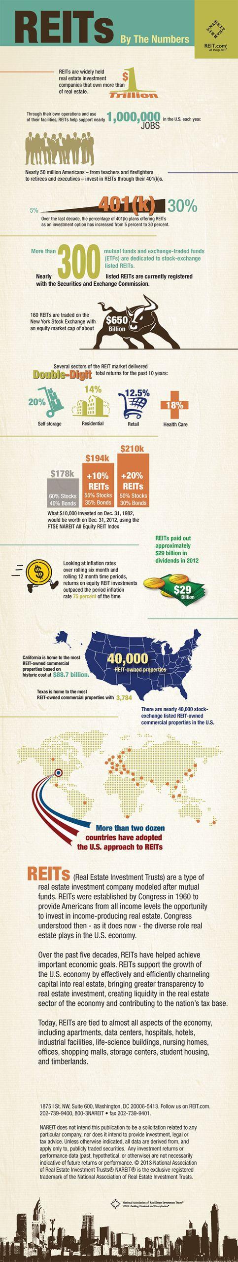 Инфографика по REIT