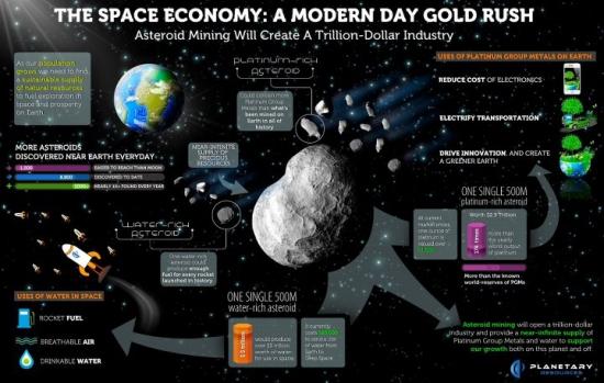 Инвесторы из РФ вложились в добычу ресурсов на астероидах!