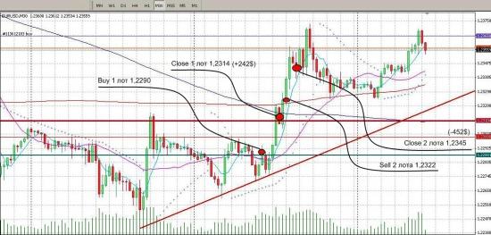 eur/usd trade #1
