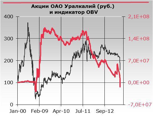 Переспектива Рынков 31.07.2013