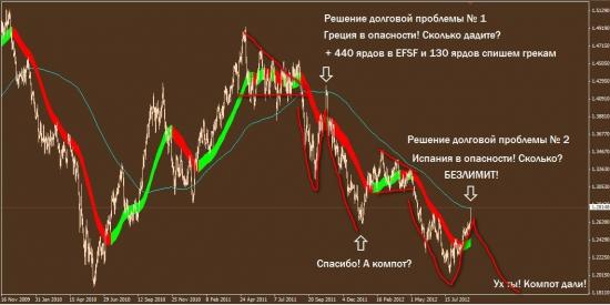 Пояснения к картинкам EURUSD