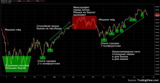 S&P500 - в обвал пока не верю