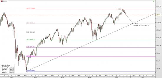 Индекс S&P500. Основной сценарий на недельках