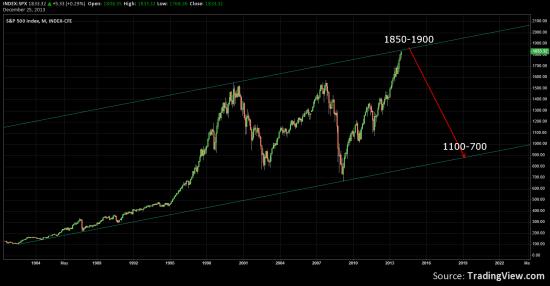 S&P500 - всё, приехали?