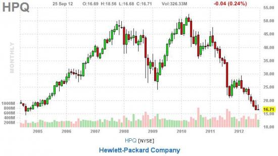 HP на уровнях 2005 года, можно присмотрется