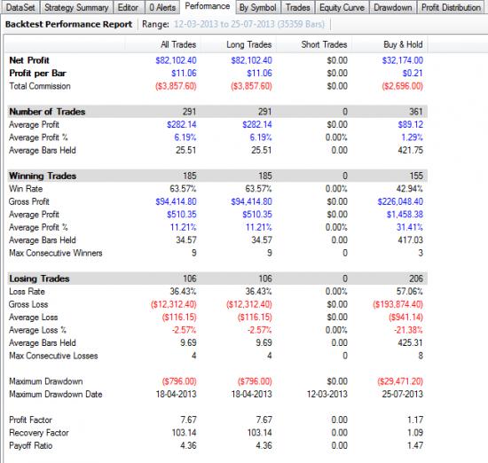 Wealth-Lab: Оптимизируем  параметры сами в С#