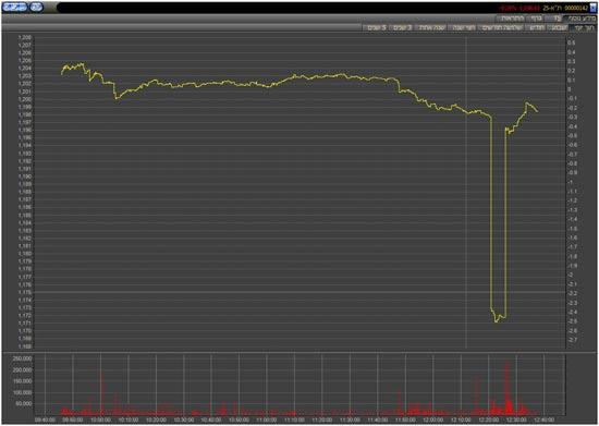 На тель-авивской бирже разыгралась скоротечная драма