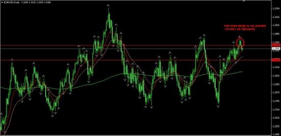 сигнал по евро доллару