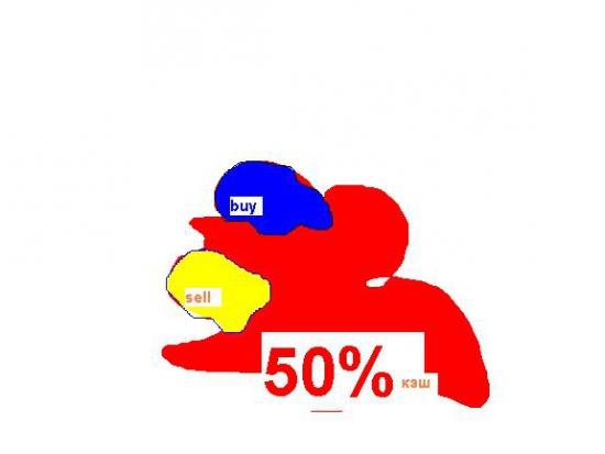 про buy/sell подробно